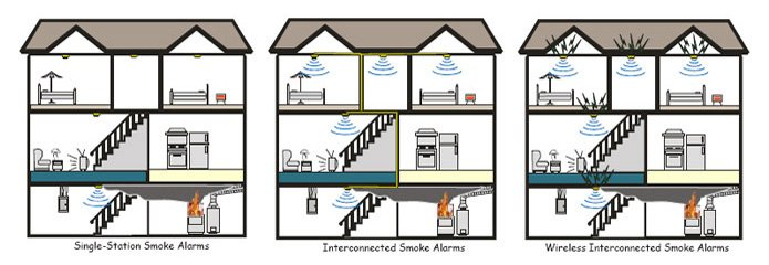 Residential Fire Alarm Wiring Diagram